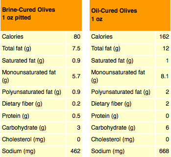 Frequently Asked Questions - West Coast Products Olive Nutrition Facts